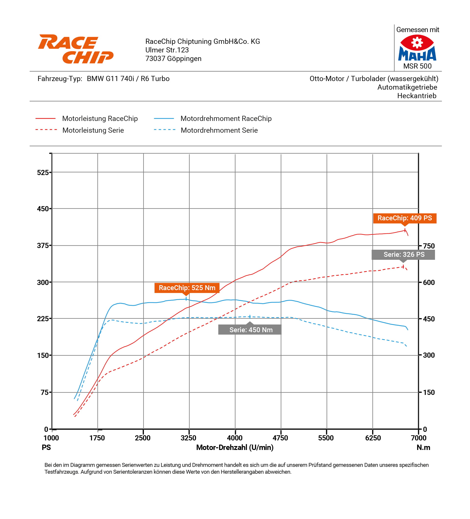Incredible performance increase of the BMW 740i - RaceChip News